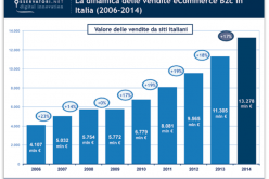 E-commerce inarrestabile: nel 2014 in Italia aumento del 20%
