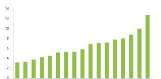 Anni di reddito necessari per acquistare un appartamento di 70 metri quadri. Fonte: Deloitte