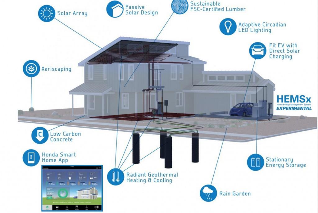 Come funziona la Honda Smart Home