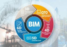 Per l'edilizia del futuro, la ceramica sceglie il Bim