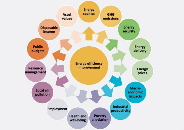 Fonte: Capturing the Multiple Benefits of Energy Efficiency