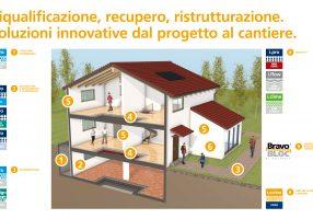 Ecco la casa degli italiani secondo Italcementi