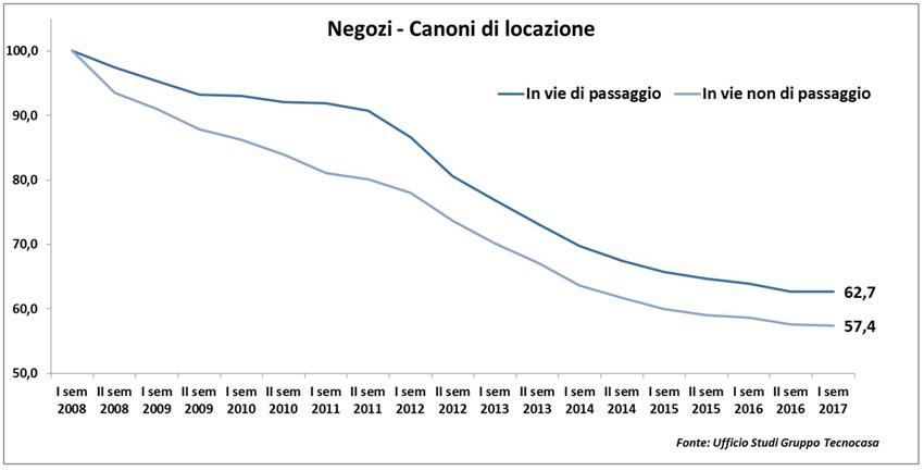 Negozi, la locazione nelle grandi città, primo semestre 2017. Fonte: Tecnocasa
