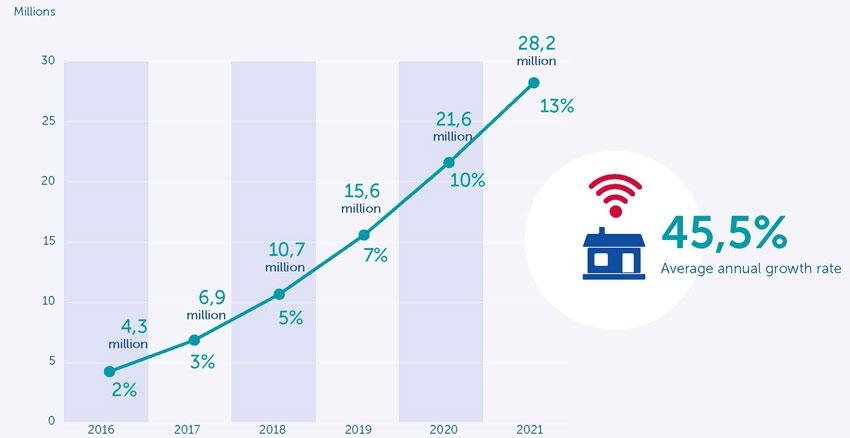 Numero di elettrodomestici collegati a internet