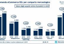 E-commerce per comparto
