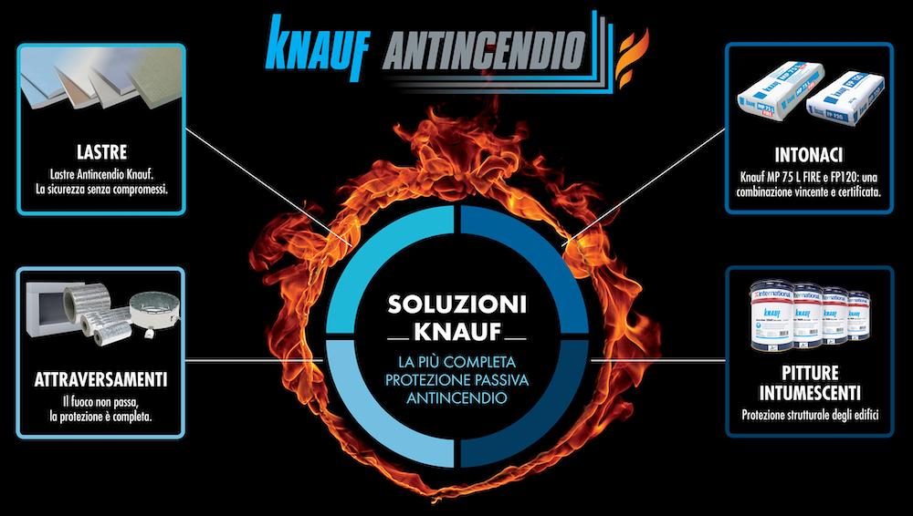 knauf-antincendio