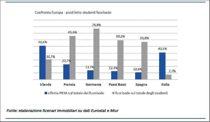 Posti letto in Europa