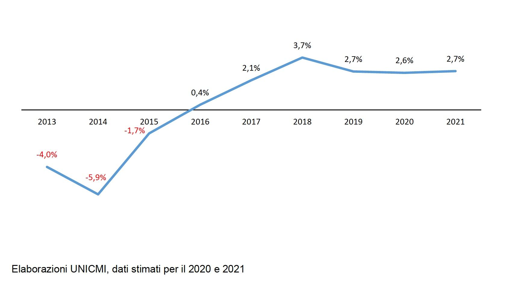 Tasso di crescita dei ricavi nel settore dei serramenti e delle facciate continue