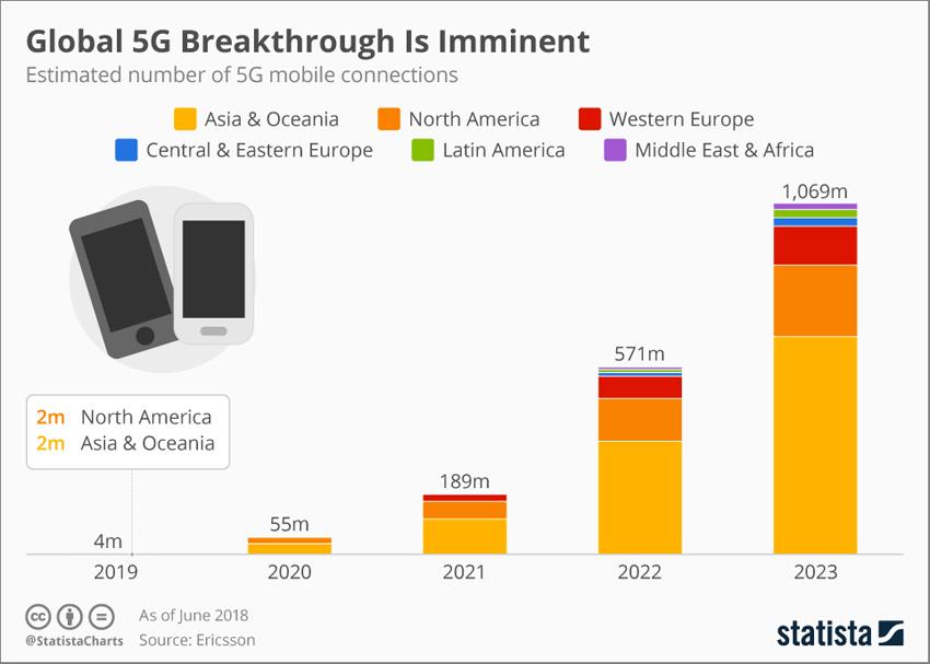 Previsioni di utilizzo del 5G