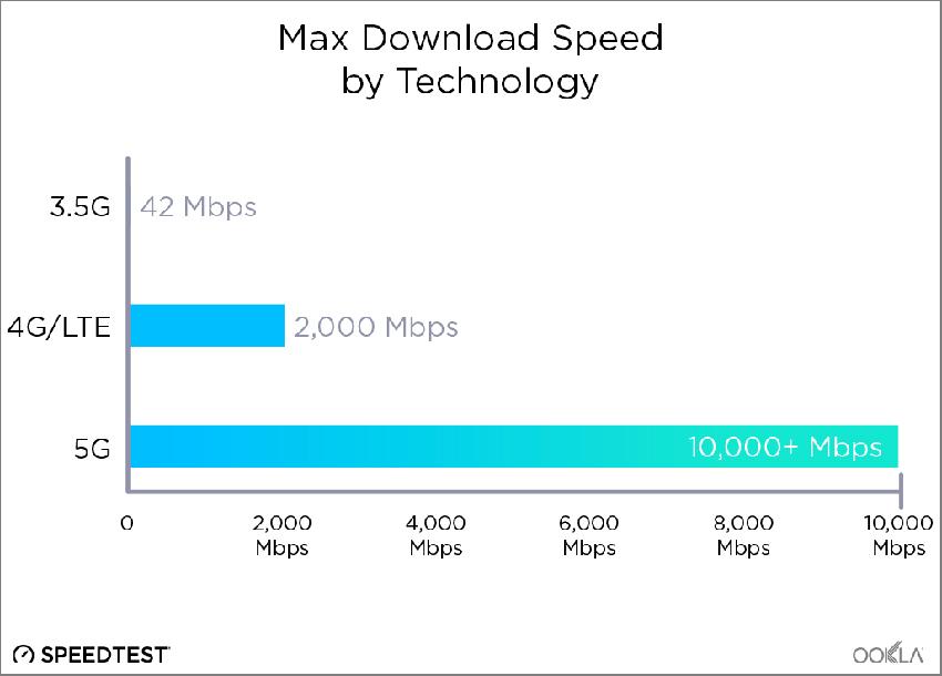 Velocità di download a confronto