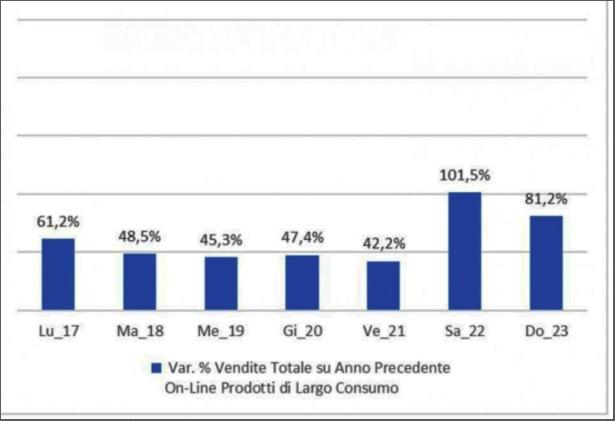: Le vendite online della Gdo secondo l'analisi condotta da Iri per Osserva Italia nella settimana dal 17 al 23 febbraio 2020