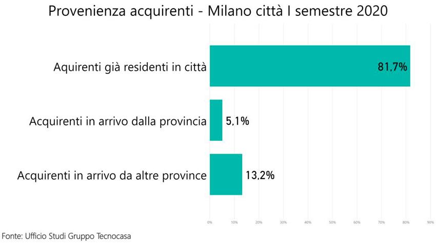 Flussi migratori a Milano