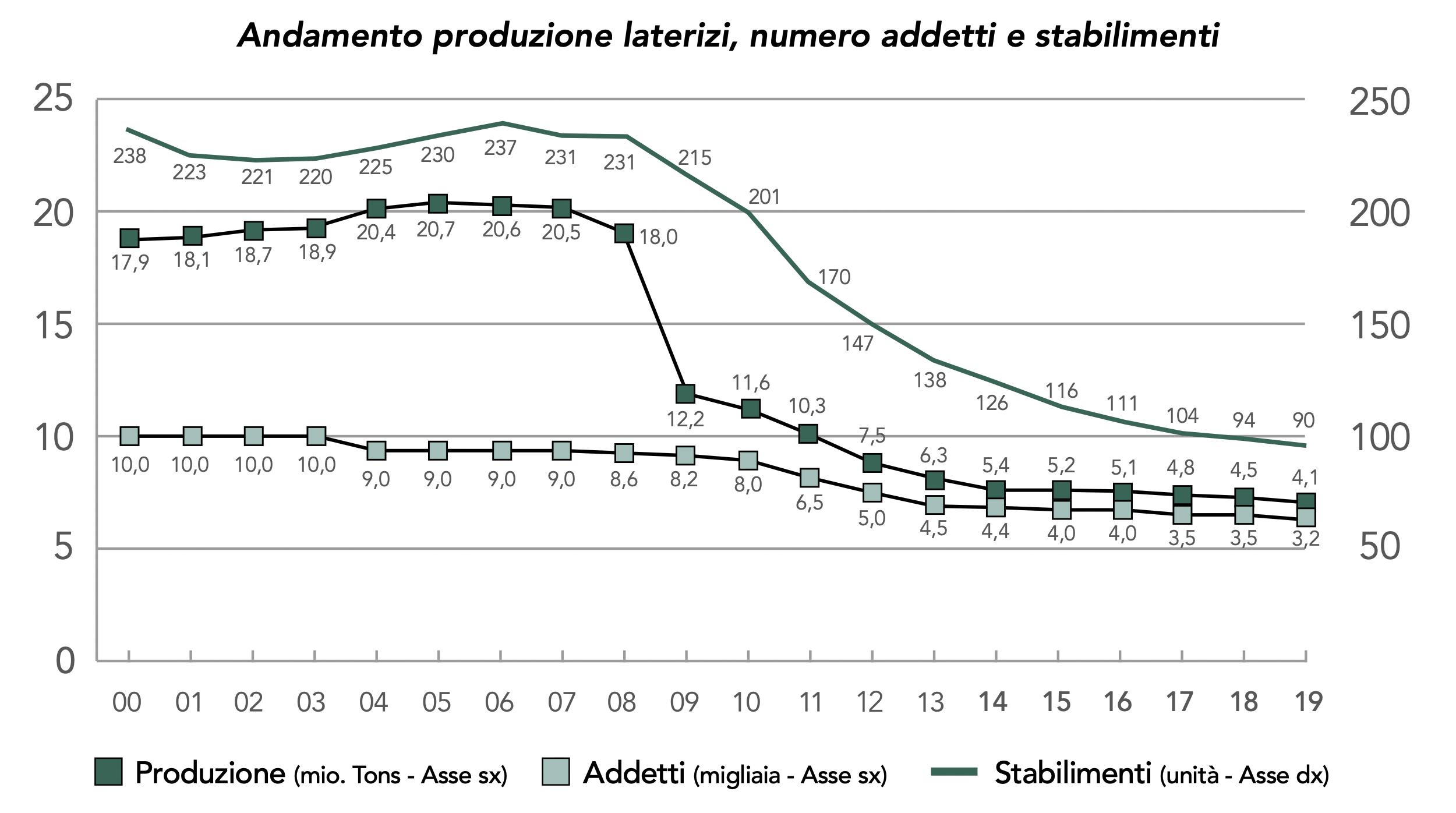 Andamento-produzione-laterizi-numero-addetti-stabilimenti-ANDIL