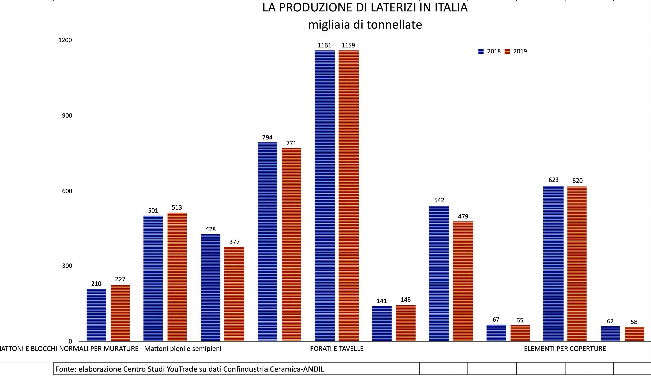 produzione-laterizi-italia-2019
