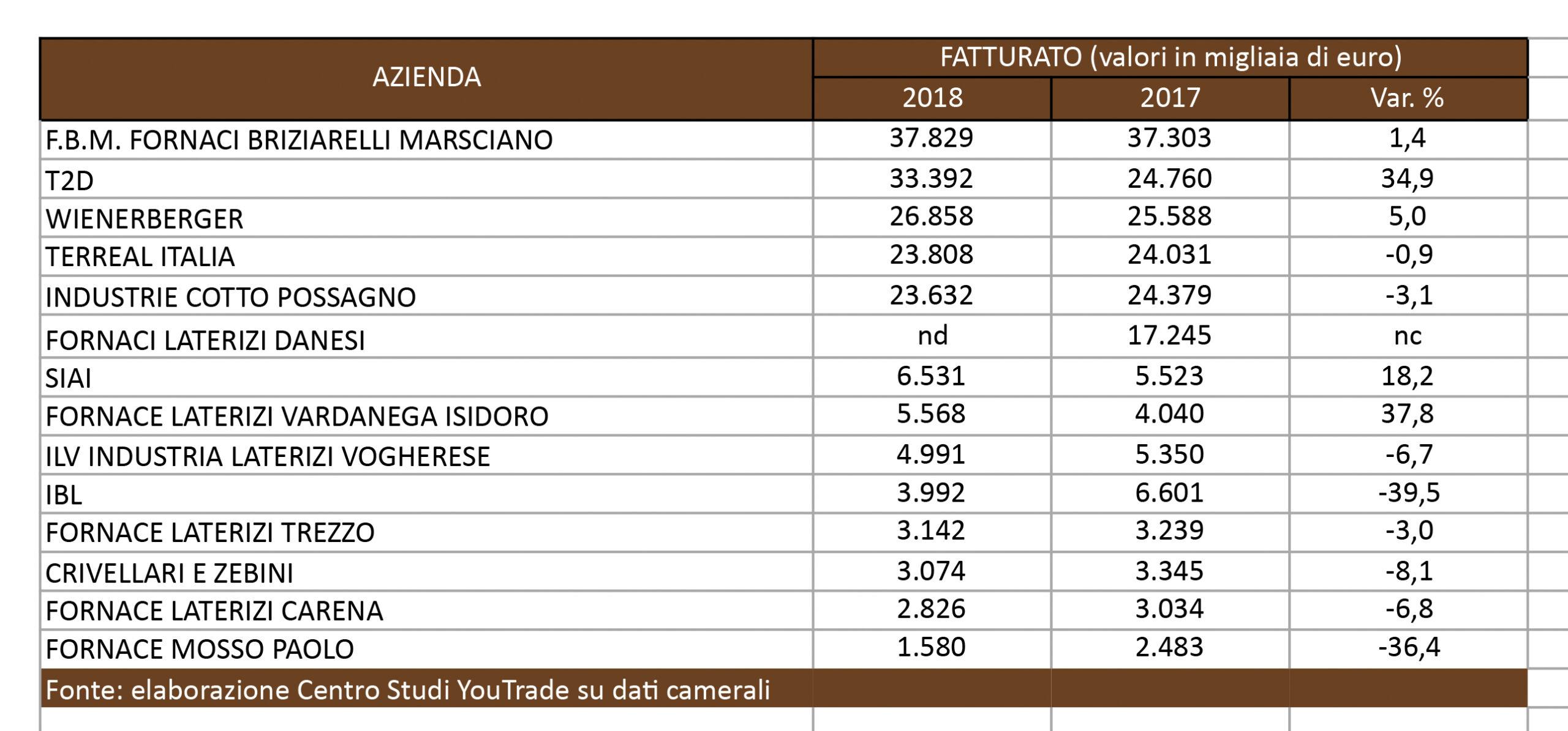 tabella-fatturati-laterizi-2019