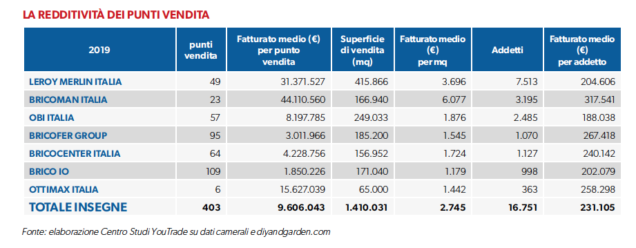 gds-bricolage-italia-redditività-punti-vendita