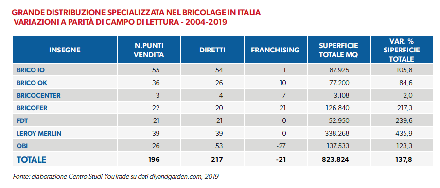 gds-bricolage-italia-variazioni-2004-2019