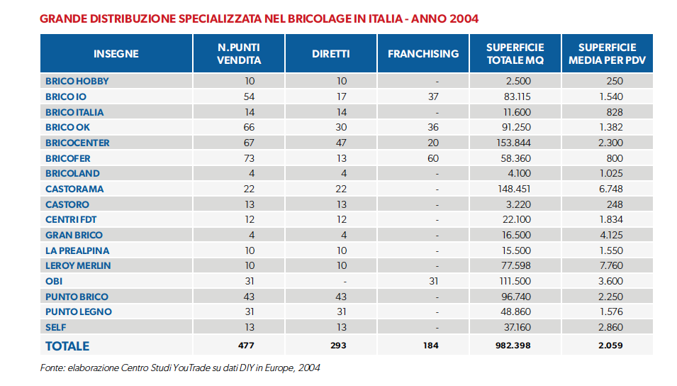 grande-distribuzione-organizzata-nel-bricolage-italia-2004