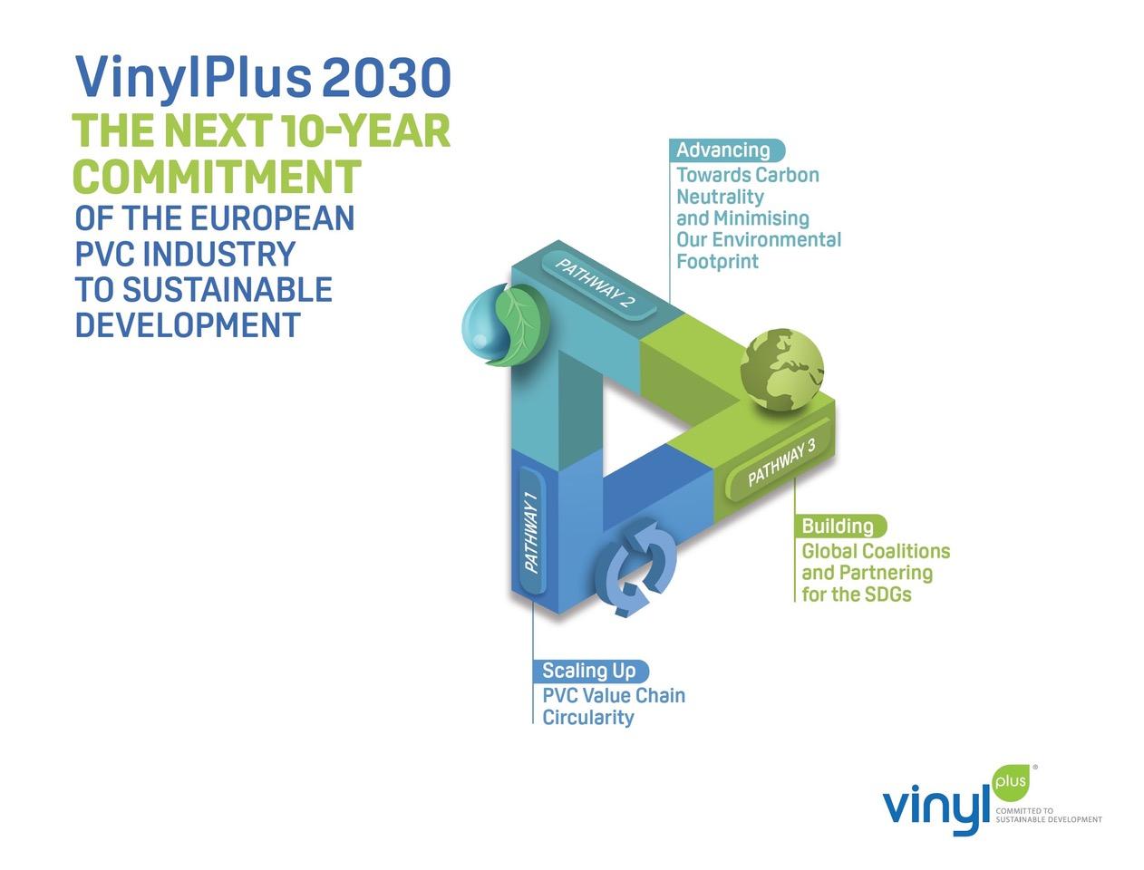 VinylPlus-2030