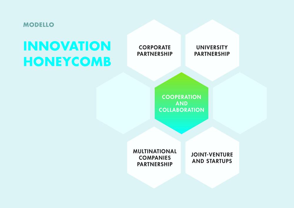 Innovation-honeycomb