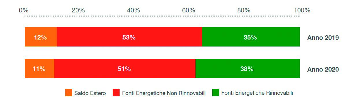 Consumo-di-energia-nel-2020.-Fonte-Terna