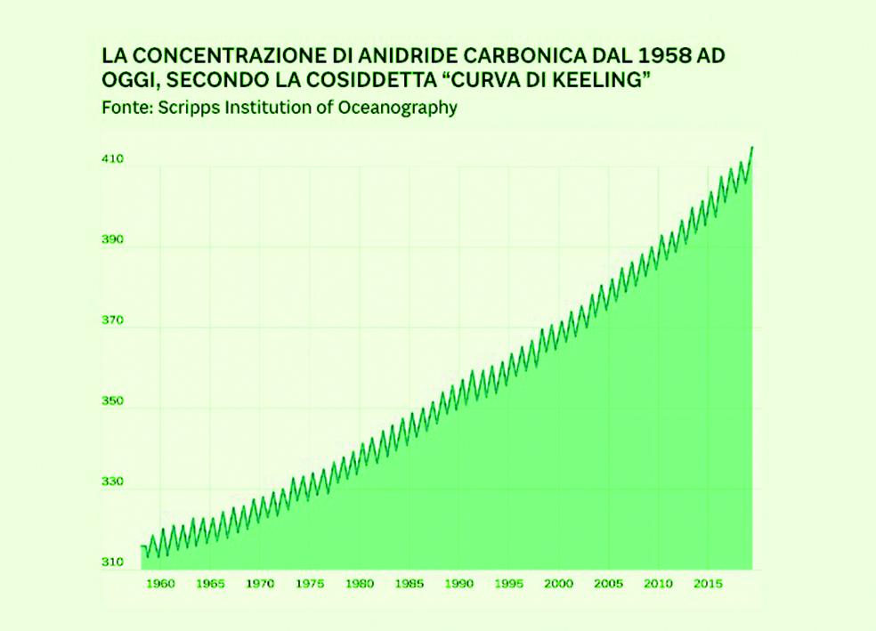 La-concentrazione-di-CO2-dal-1958-a-oggi