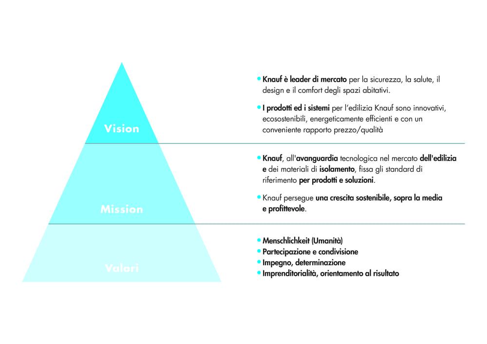 vision-mission-valori-knauf